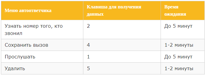 Услуга «Голосовая почта» от Билайн - подключение и отключение