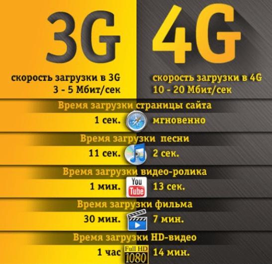 скорость 3g-4g билайн