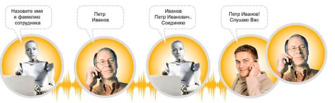 Как подключить и отключить услугу «Конференц-связь» от Билайн?