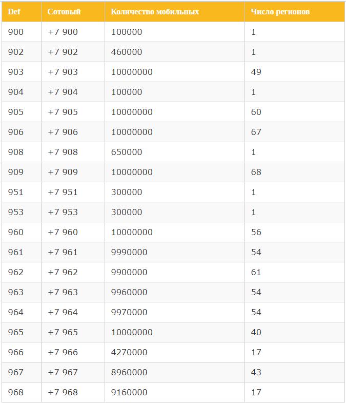На какие цифры начинаются номера Билайн?