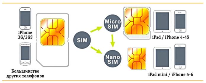 Как обрезать Sim-карту под Nano Sim?