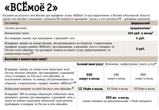 Обзор тарифа «ВСЁмоё 2» от Билайн