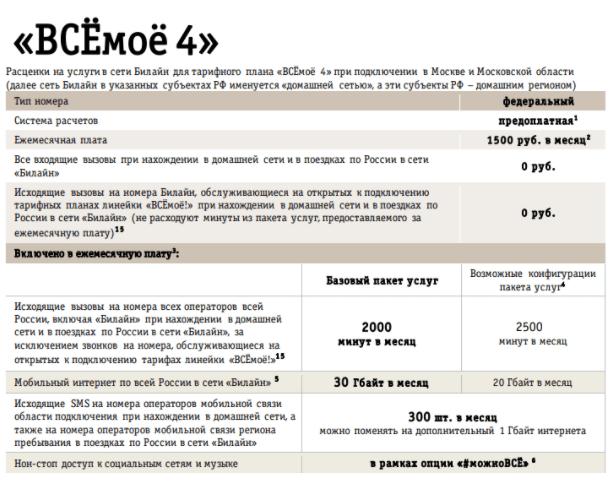 Описание возможностей тарифа «Всёмоё 4» от Билайн