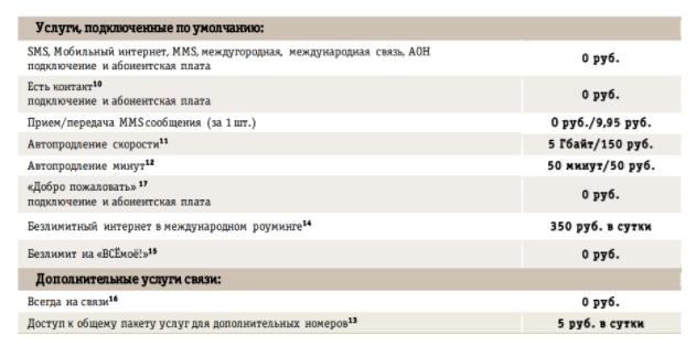 Подробный обзор тарифа «Всёмоё 3» от Билайн
