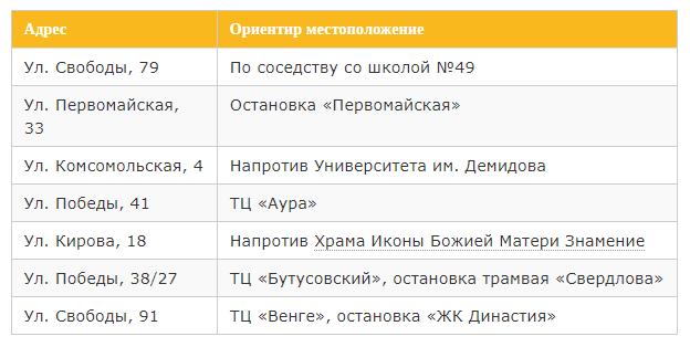 офисы в кировском районе ярославля