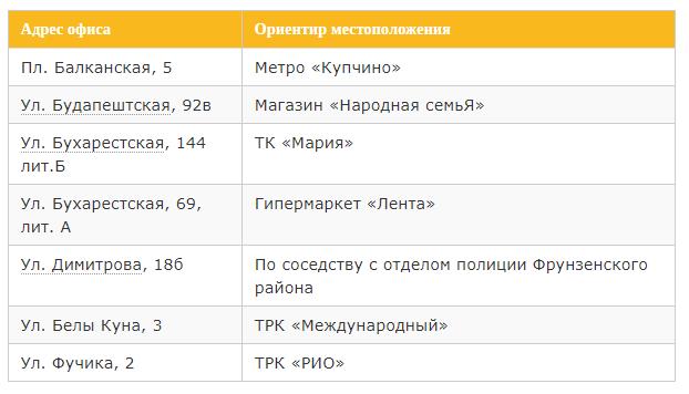 список адресов офисов билайна в фрунзенском районе петербурга