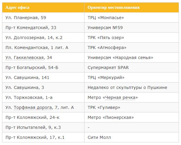 адреса билайн в приморском районе Петербурга