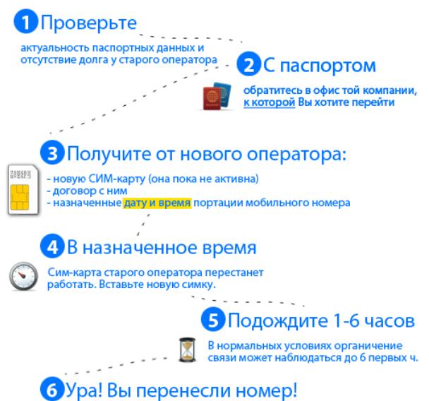 Как сменить сотового оператора с сохранением номера?